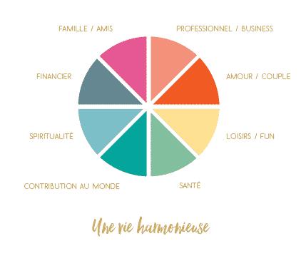 Les 8 domaines de vie pour une vie harmonieuse